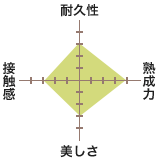 熊本産:麻綿たて糸表